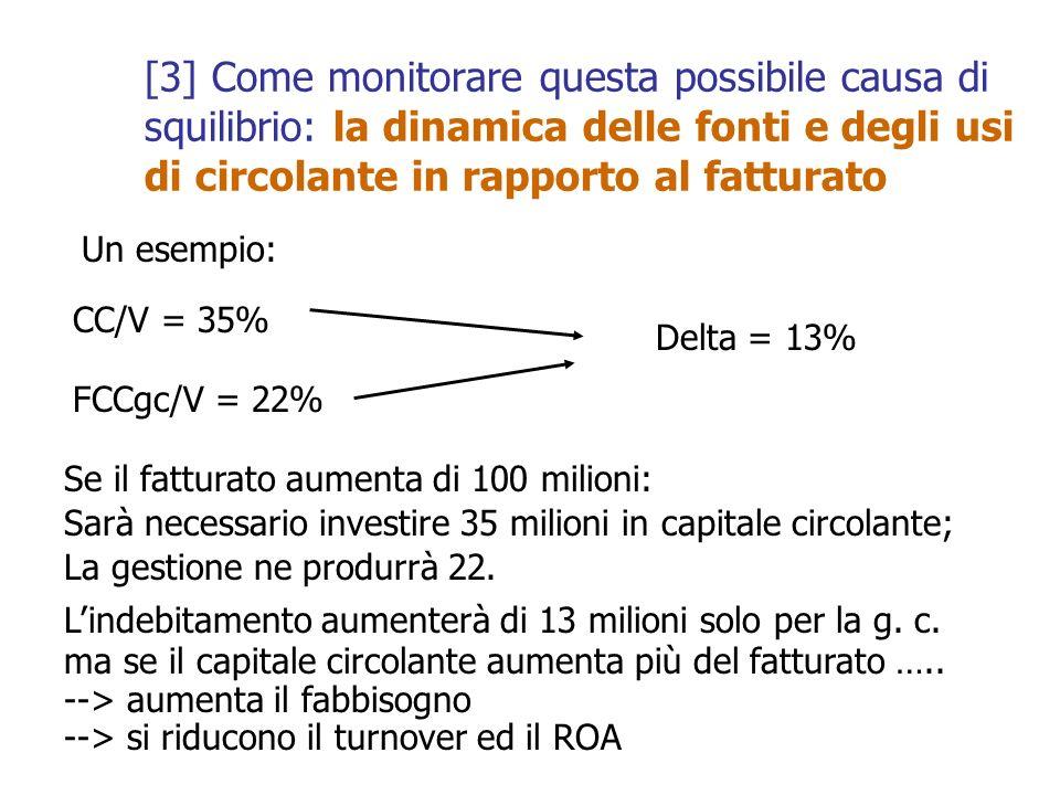 [3] Come monitorare questa possibile causa di squilibrio: la dinamica delle fonti e degli usi di circolante in rapporto al fatturato